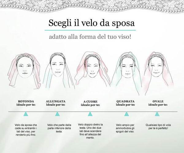 veli-da-sposa-quali-sono-e-come-scegliere-quello-giusto-ii-parte-infografica