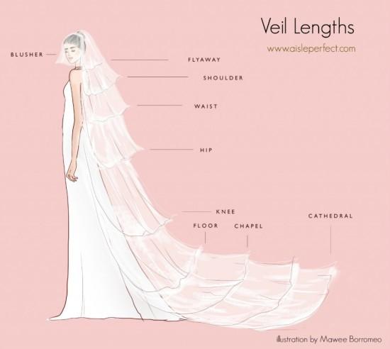 i-veli-da-sposa-quali-sono-e-come-scegliere-quello-giusto-infografica-dei-veli-da-sposa-foto-di-Aisle-Perfect-Wedding